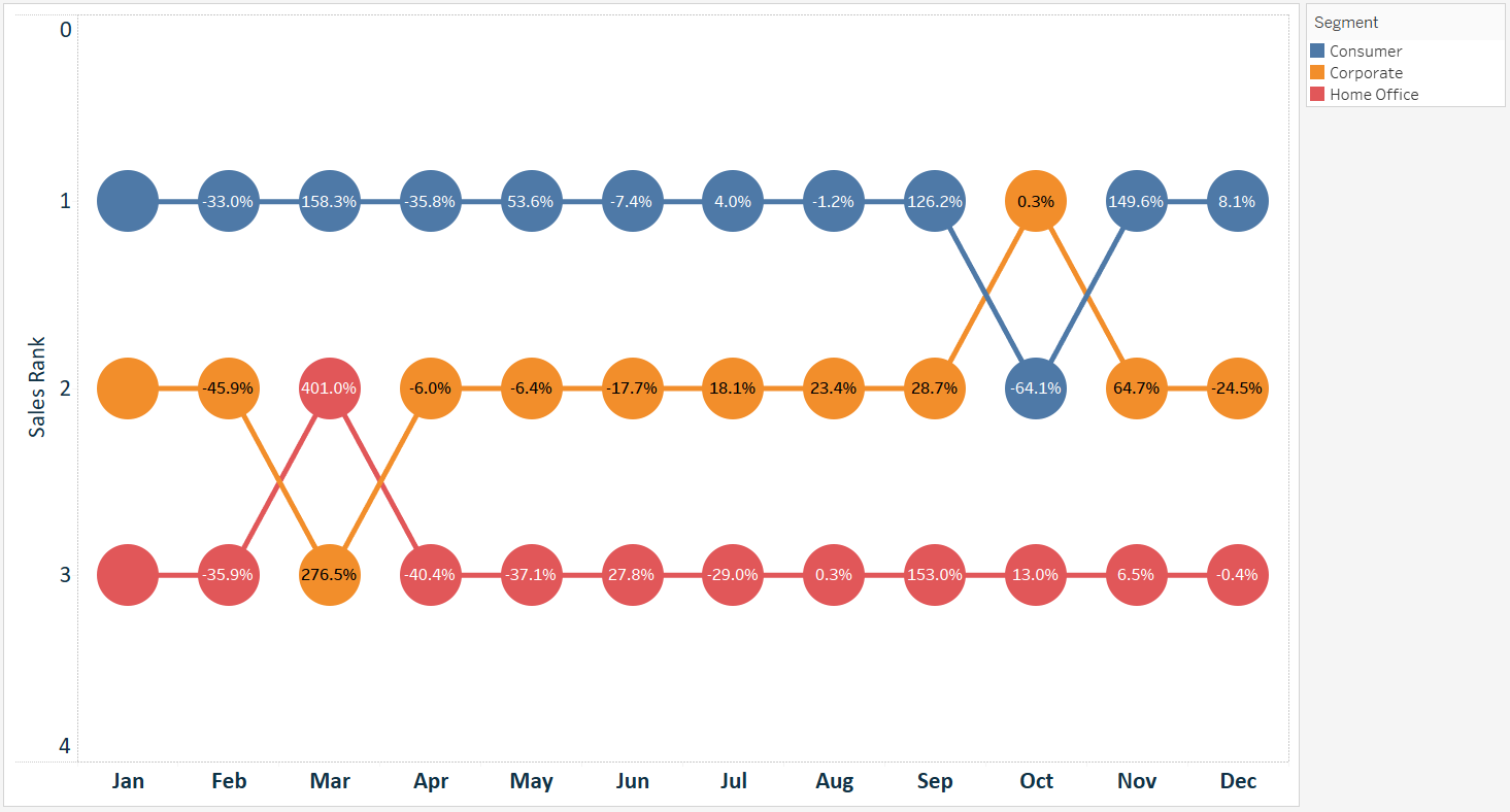 how-to-make-tableau-bump-charts