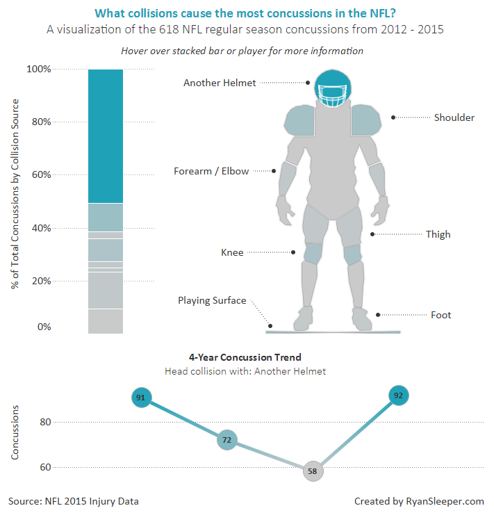 what-collisions-cause-the-most-concussions-in-the-nfl