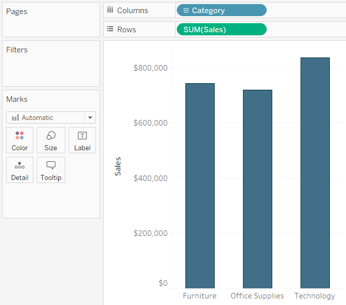 Tableau Sales by Category Bar Chart Branded