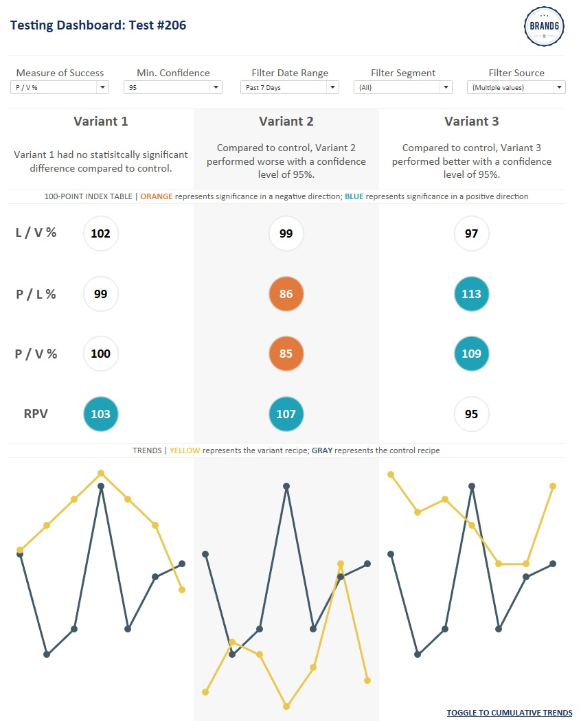 tableau-test-dashboard-with-conditional-formatting
