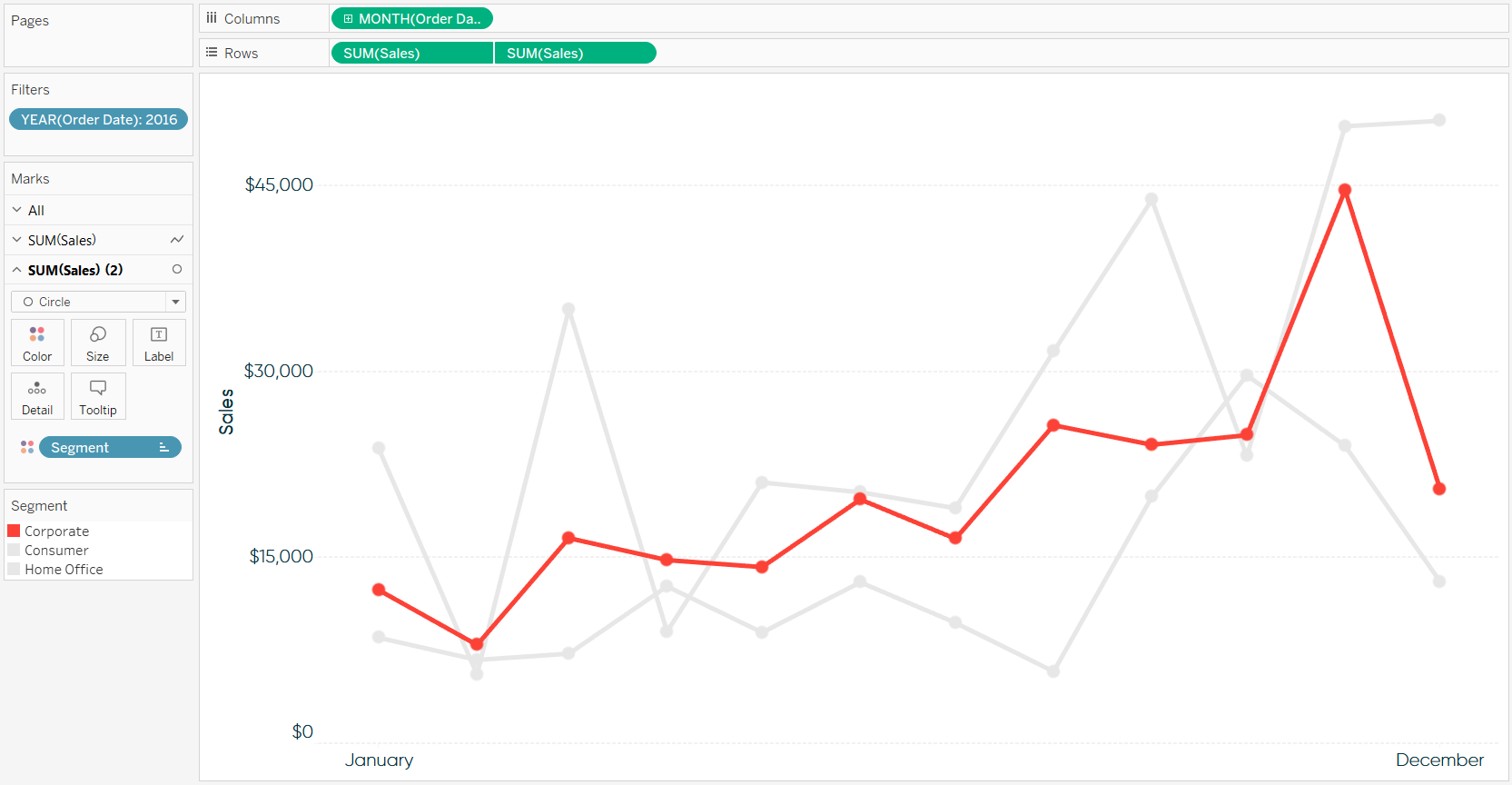 Tableau Sales by Segment Line Graph with Dual-Axis Circles