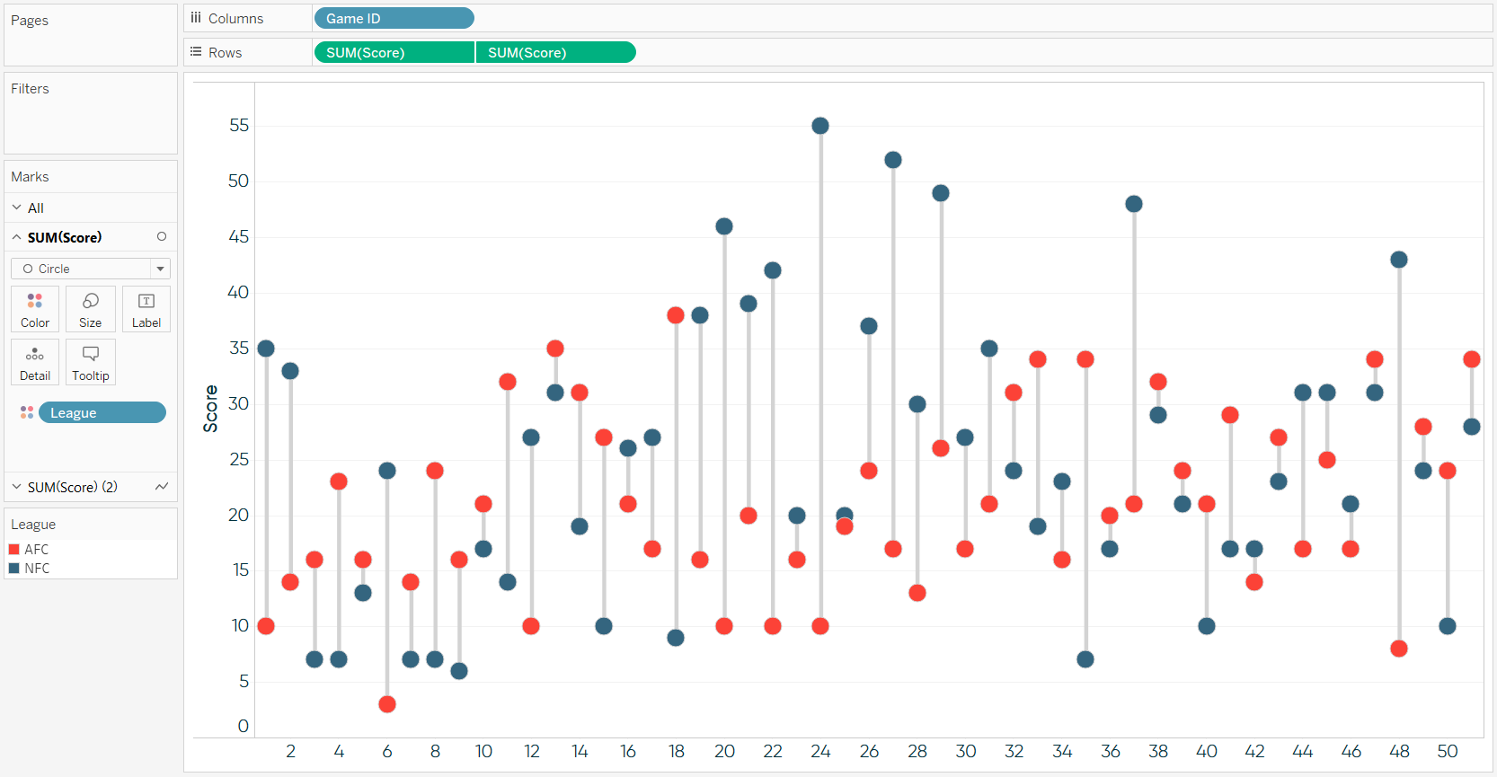Tableau Super Bowl Margins of Victory Dumbbell Chart
