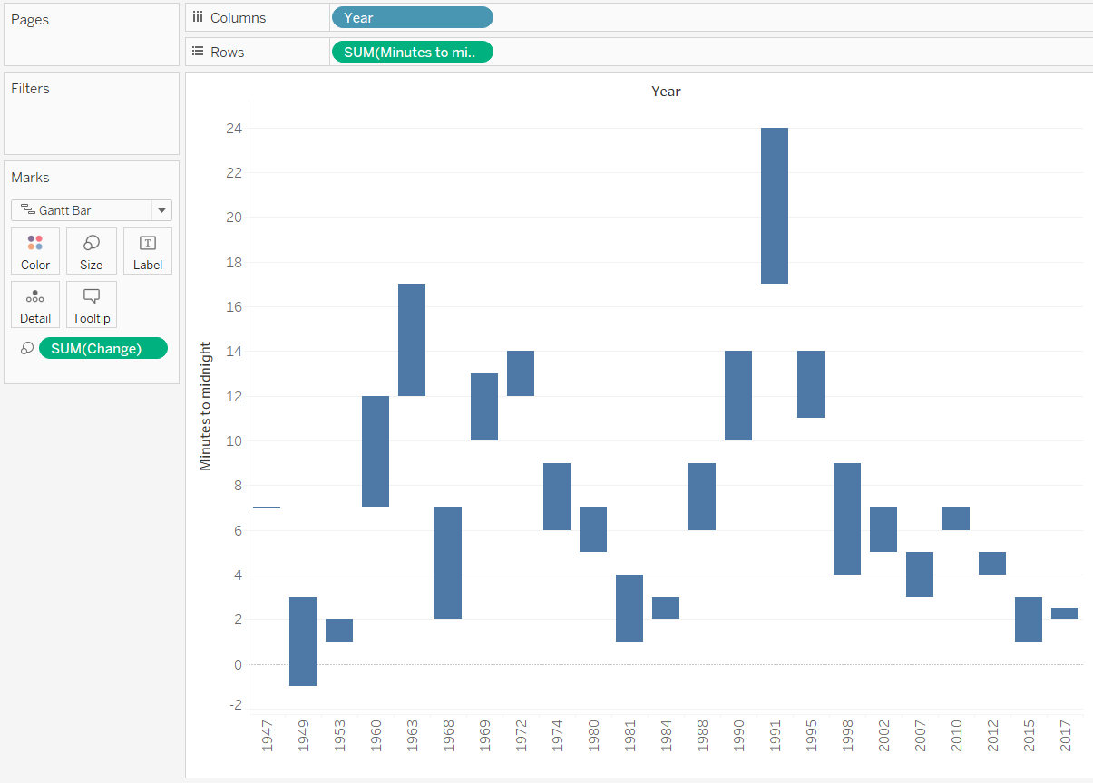 Tableau Minutes to Midnight by Year Gantt Chart with Size