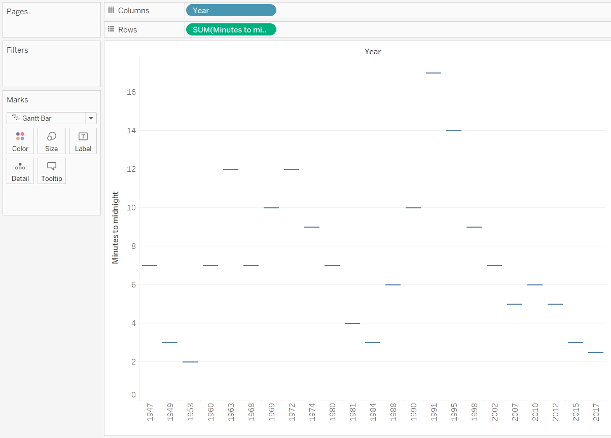 Tableau Minutes to Midnight by Year Gantt Chart