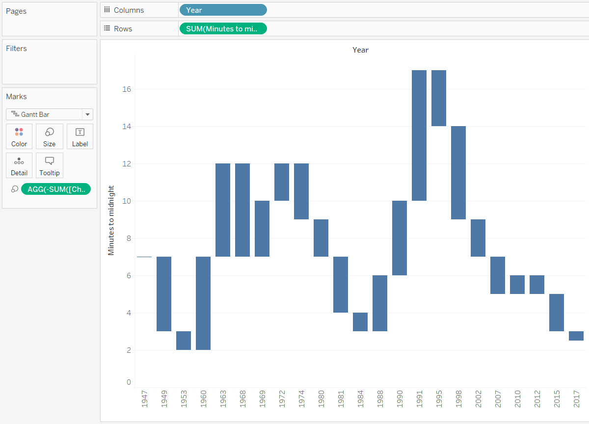 Tableau Waterfall Chart Start