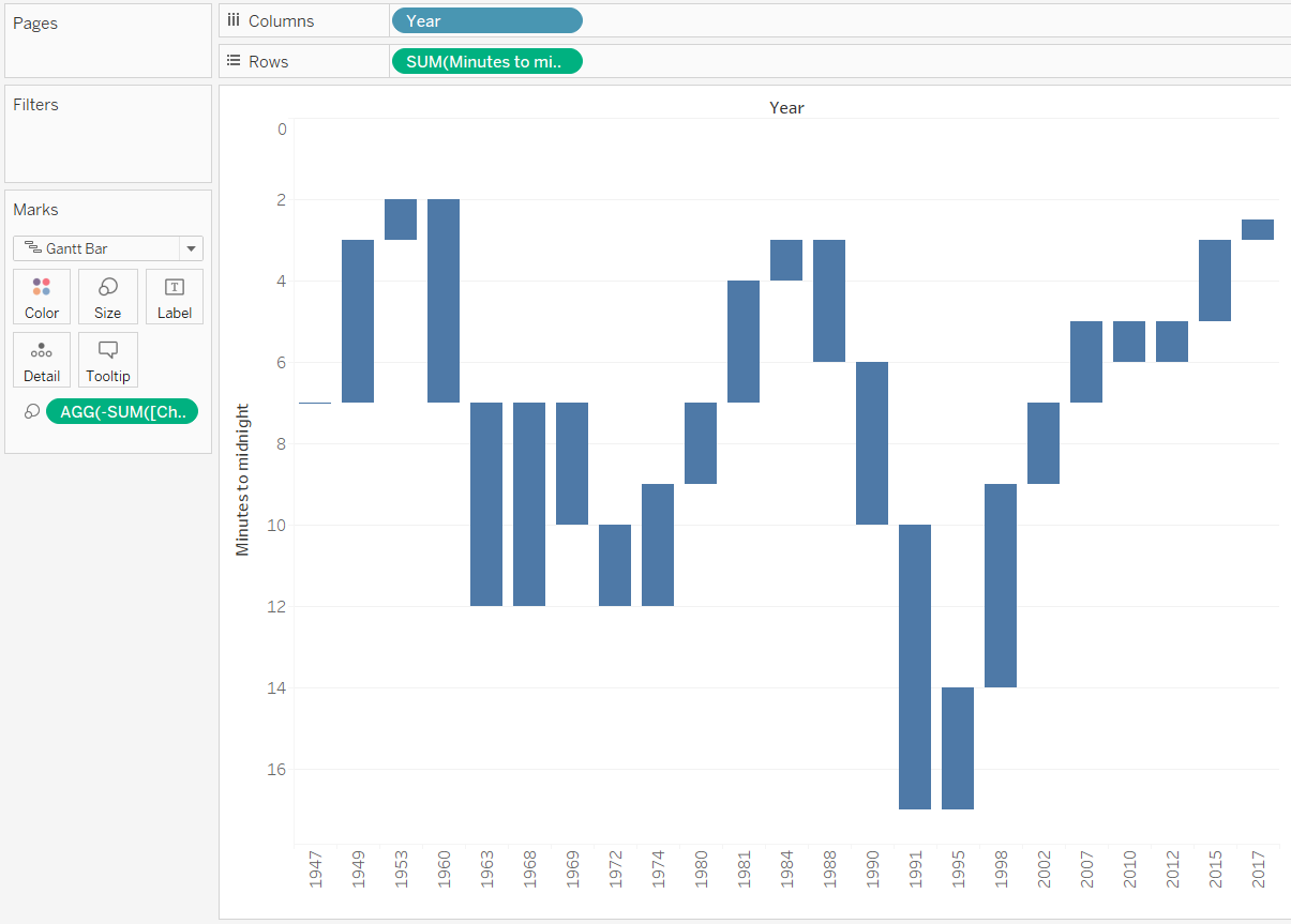 Tableau Waterfall Chart with Reverse Scale