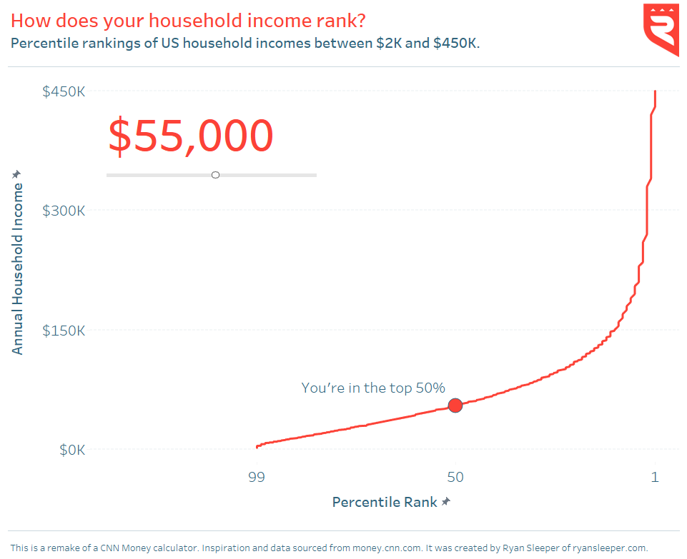 Tableau Public Viz How Does Your Household Income Rank