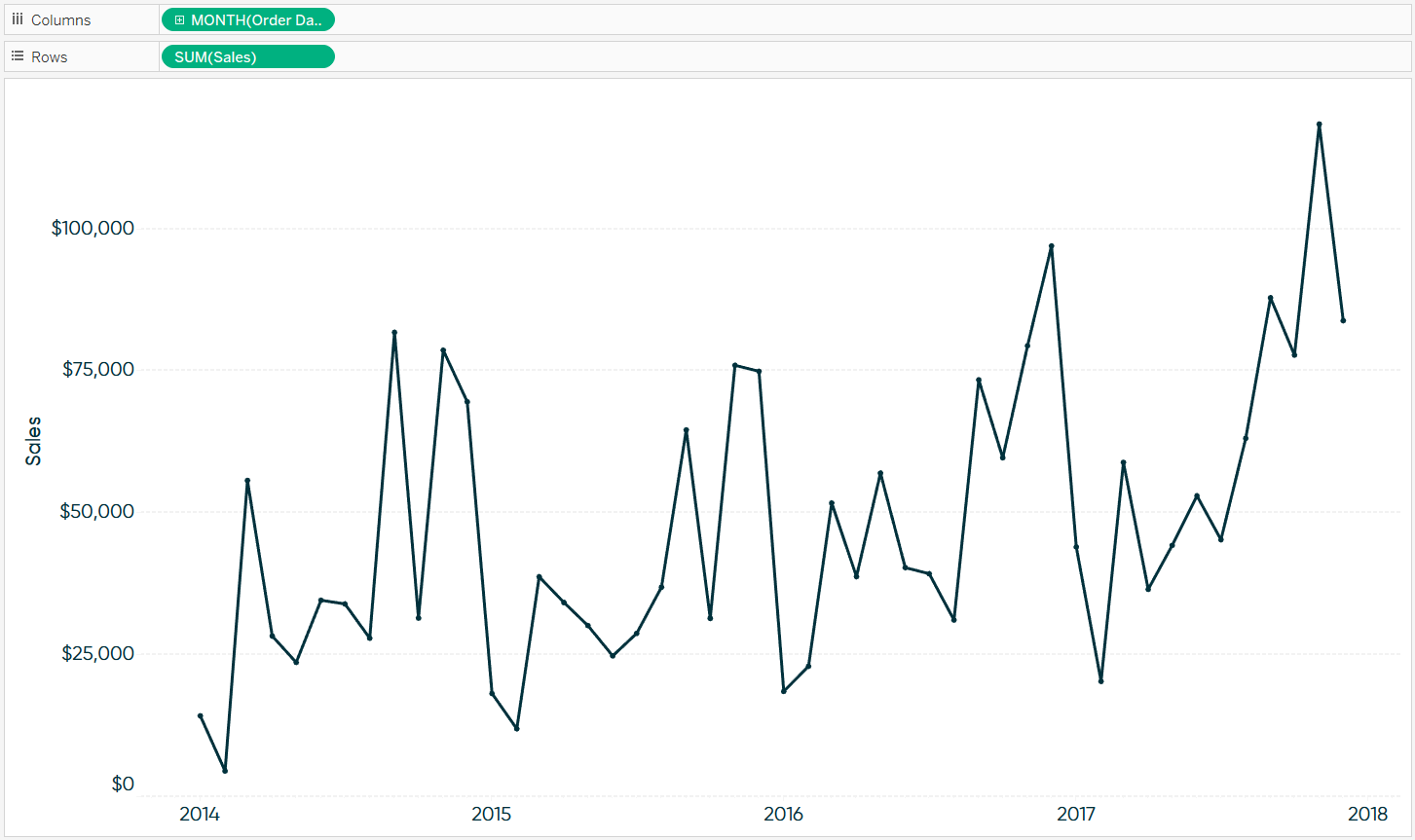 Tableau Sales by Continuous Month Line Graph
