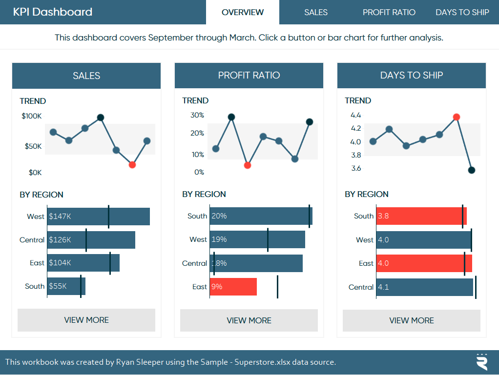 Image result for tableau kpi dashboard