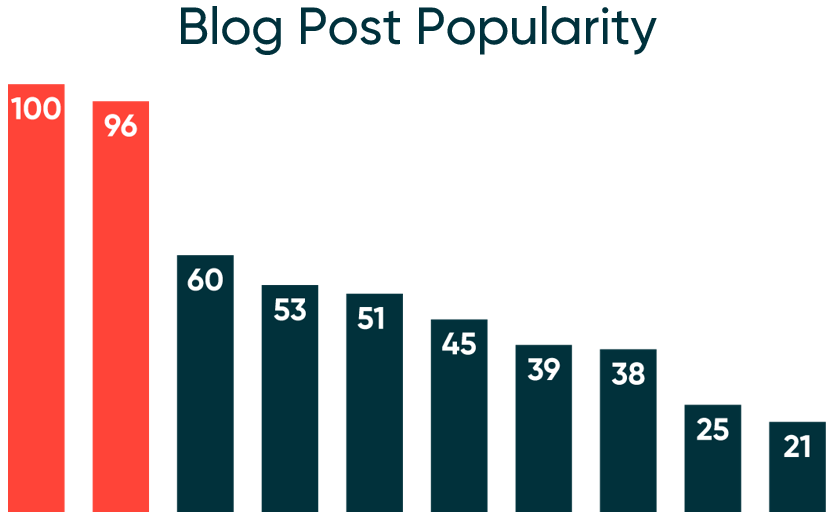 Ryan Sleeper com 2017 Blog Post Popularity
