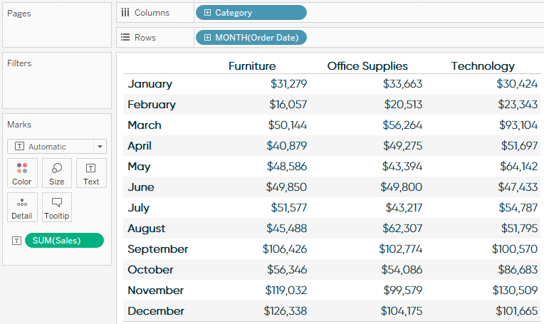 Sales by Sub-Category and Month Tableau Text Table