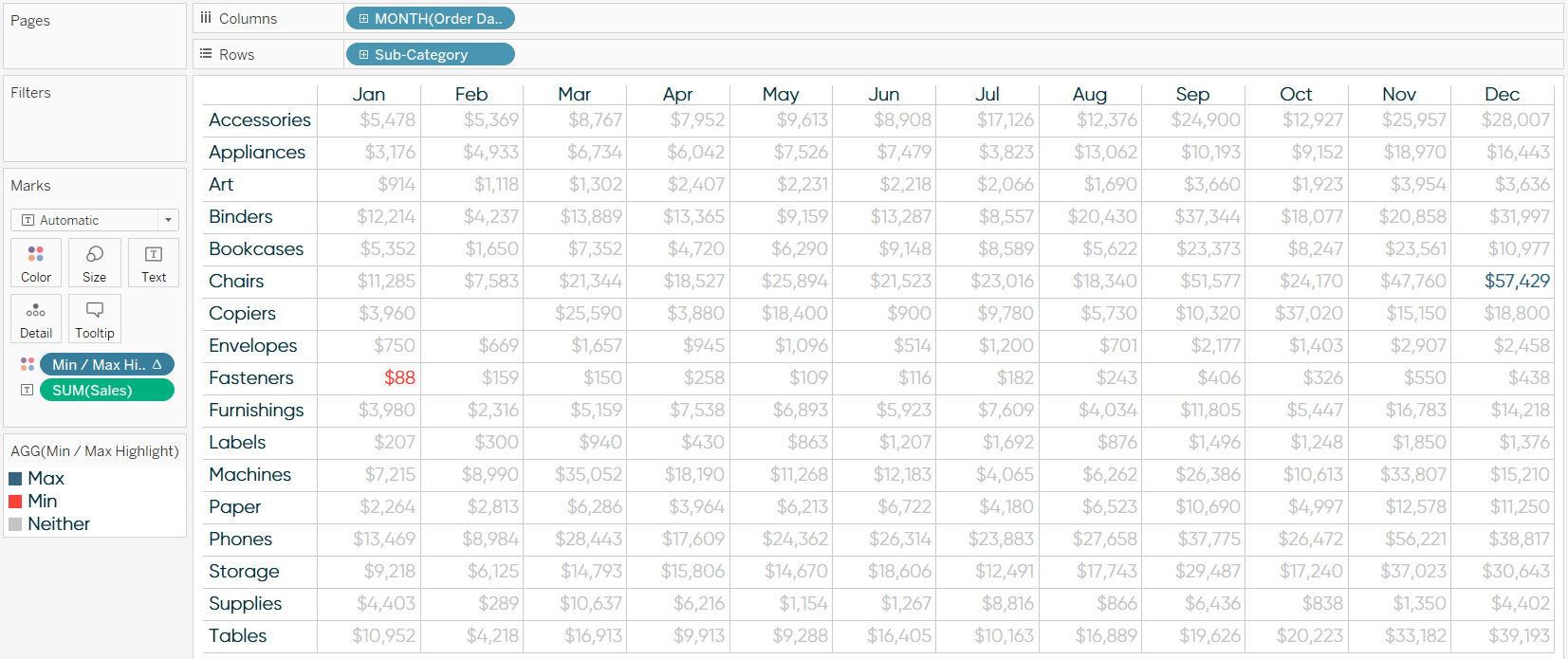 Tableau Crosstab and MIN and MAX Values Highlighted