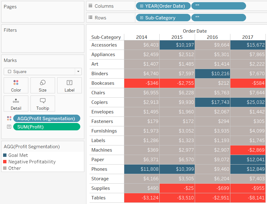 Tableau Highlight Table Colored by Profit Segmentation with Formatting
