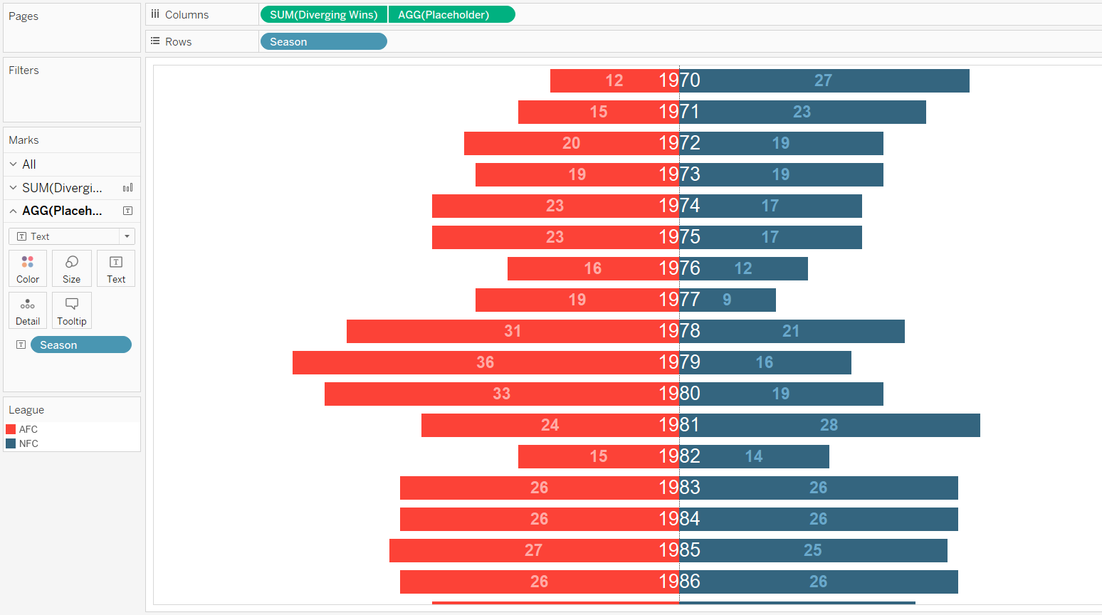 How To Make A Diverging Bar Chart In Tableau Ryan Sleeper