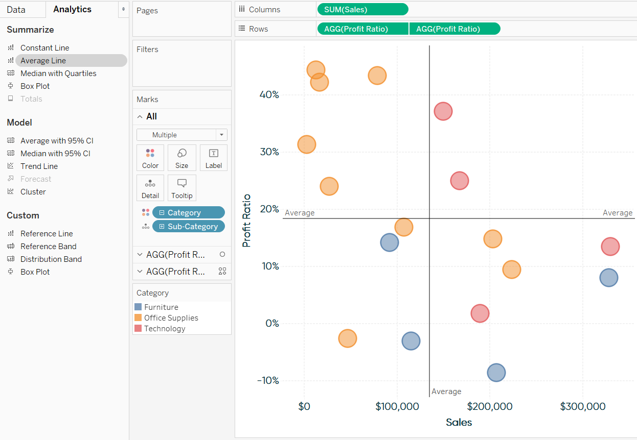 Adding Average Lines from the Analytics Pane to a Scatter Plot in Tableau