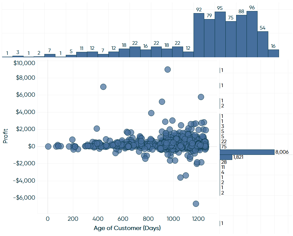 Cleaned Up Scatter Plot and Two Histograms on a Tableau Dashboard