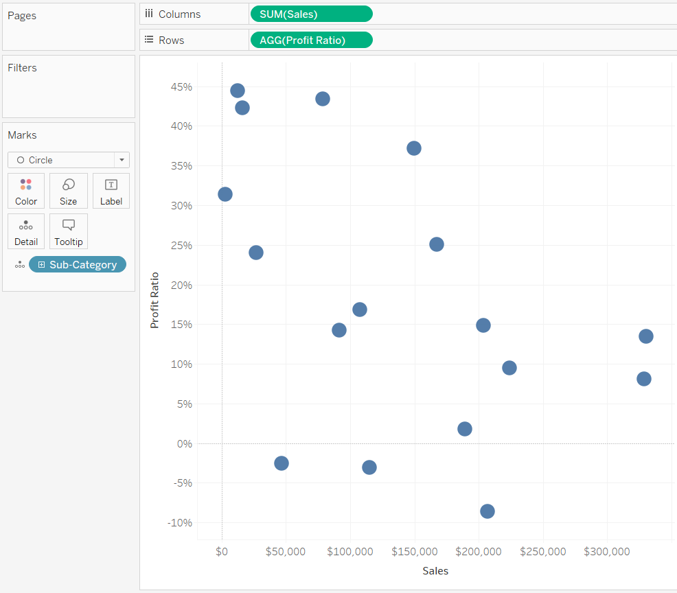 Default Profit Ratio and Sales by Sub-Category Scatter Plot in Tableau