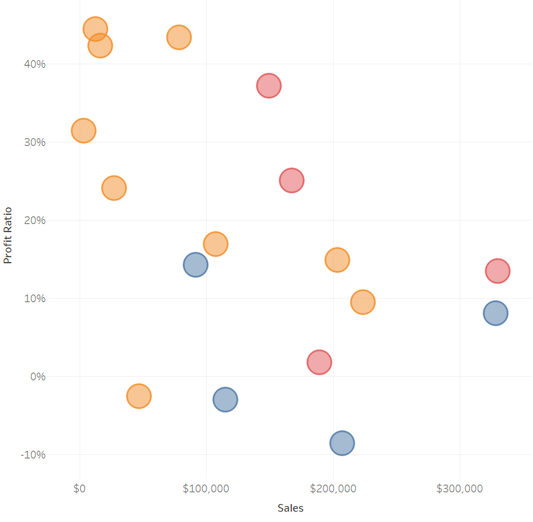 Profit Ratio and Sales Scatter Plot without Borders or Zero Lines