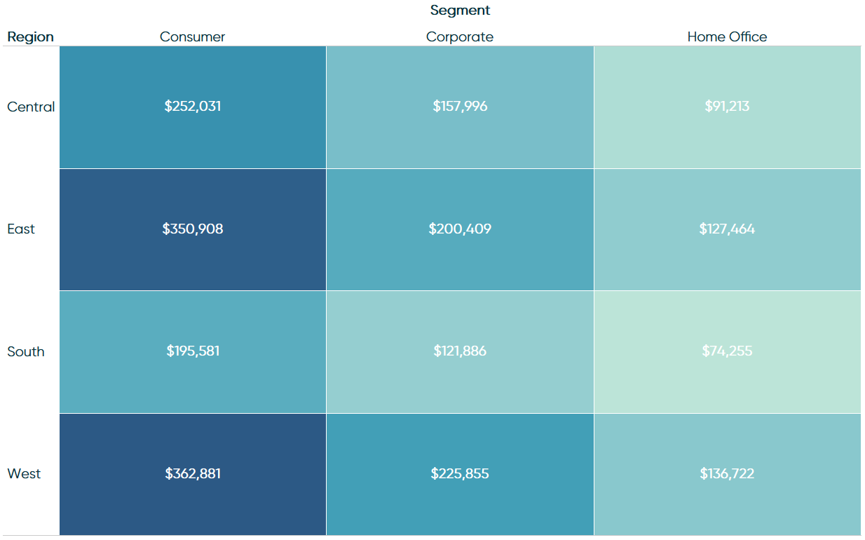 Sales by Region and Segment Highlight Table in Tableau