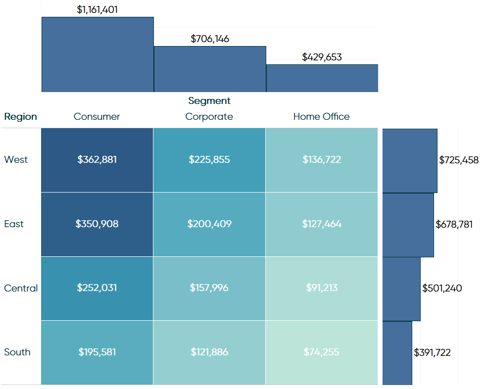 Sales by Region and Segment Marginal Bar Charts in Tableau