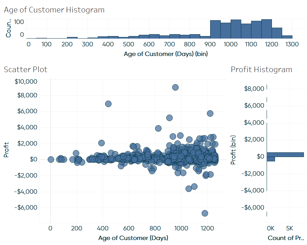 Scatter Plot and Two Histograms on a Tableau Dashboard