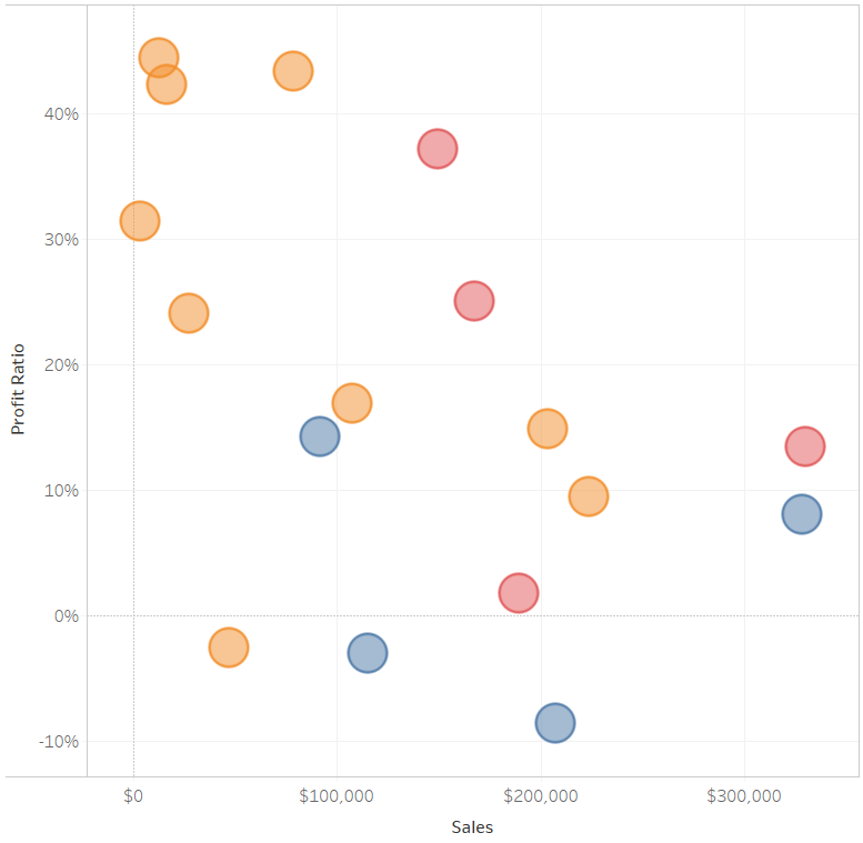 Tableau Scatter Plot with Fixed Tick Marks