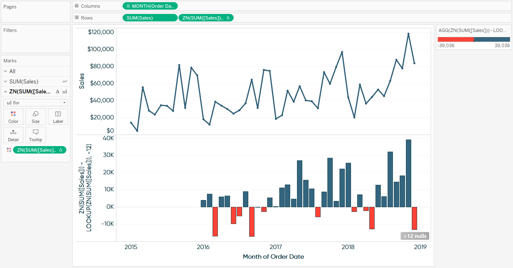 Two Row Combination Chart Showing Sales and Year over Year Difference in Tableau