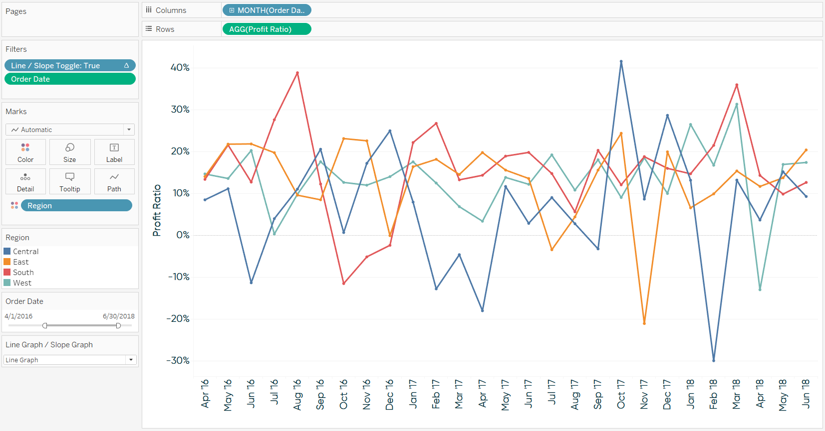 Profit Ratio by Region Line Graph from Parameter Toggle in Tableau