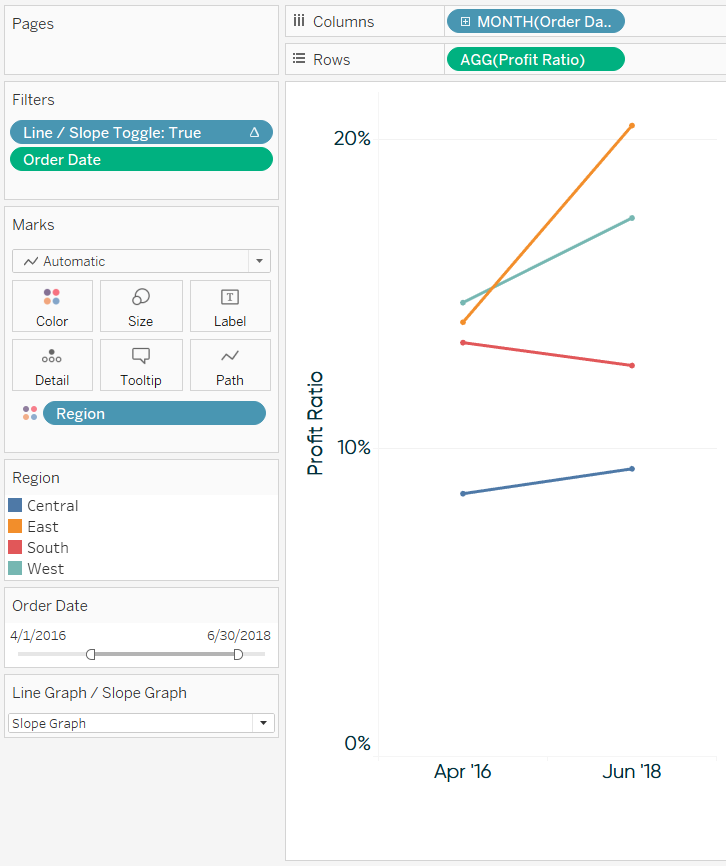 Profit Ratio by Region Slope Graph from Parameter Toggle in Tableau