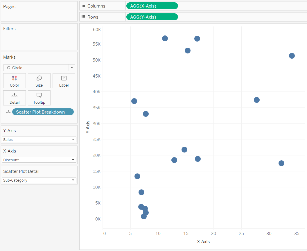 Sales by Discount by Sub-Category Scatter Plot in Tableau