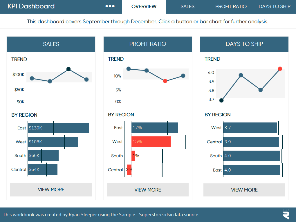 tableau kpi dashboard with white space implemented ryan sleeper