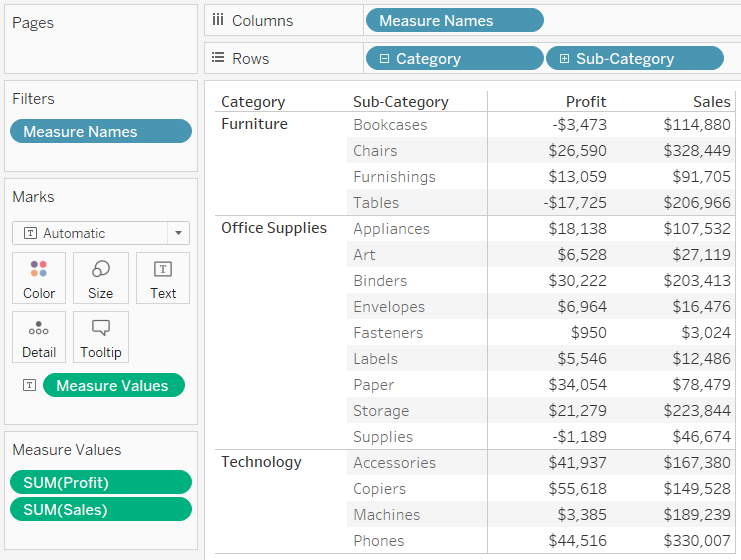 Default Text Table in Tableau Sales and Profit by Category and Sub-Category