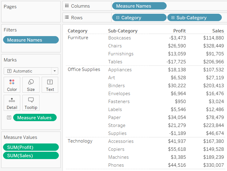 Text Table with Maximum Data-Ink Ratio in Tableau Sales and Profit by Category and Sub-Category