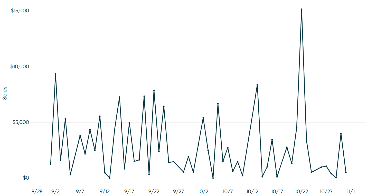 Sales by Continuous Month Filtered to September and October in Tableau