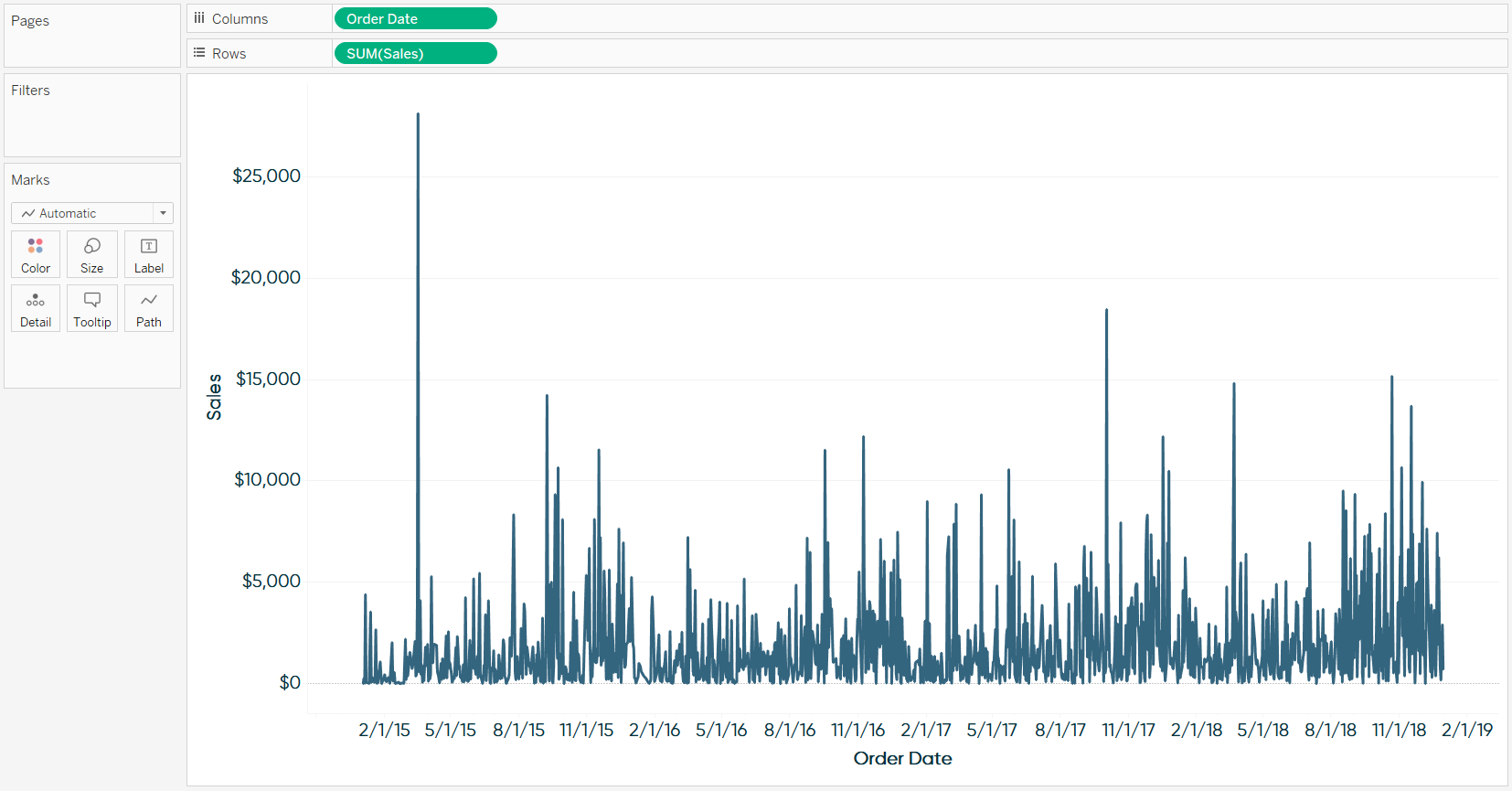 Sales by Continuous Day of Order Date Line Graph in Tableau