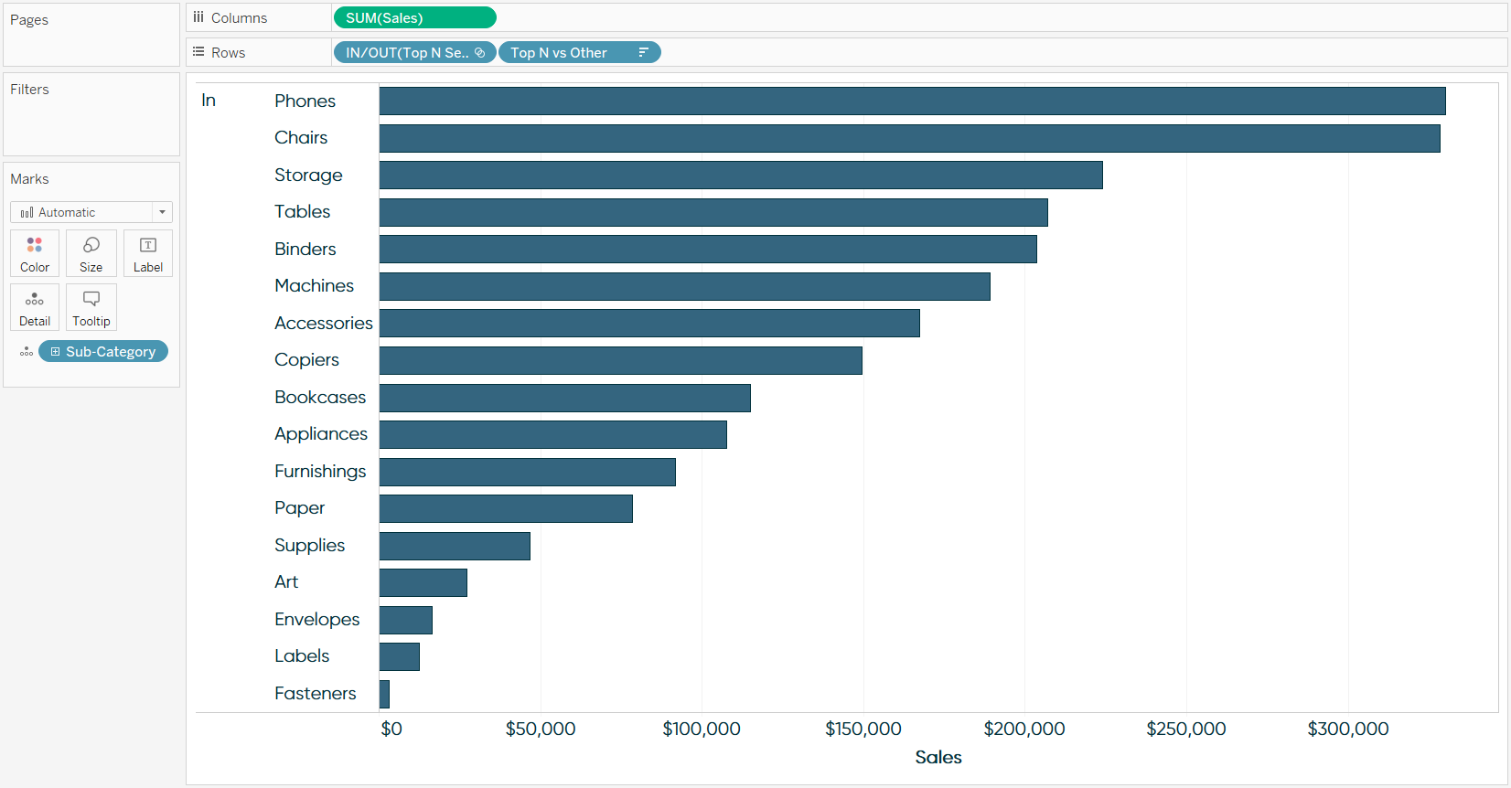 Sales by Top N vs Other Bar Chart with Sub-Category on Detail in Tableau